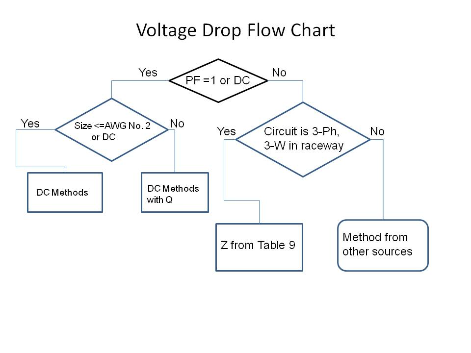 Voltage Drop Formula : Voltage drop formula